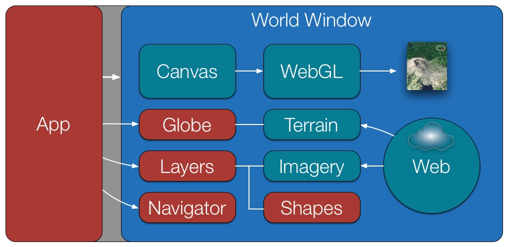 Web WorldWind Architecture