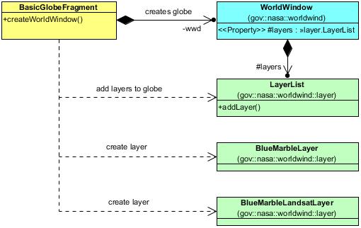 Basic Globe-WorldWind Android/NASA WorldWind